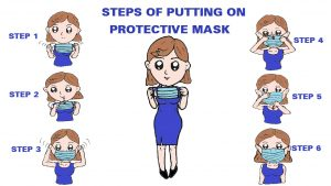 Steps of putting on protective mask